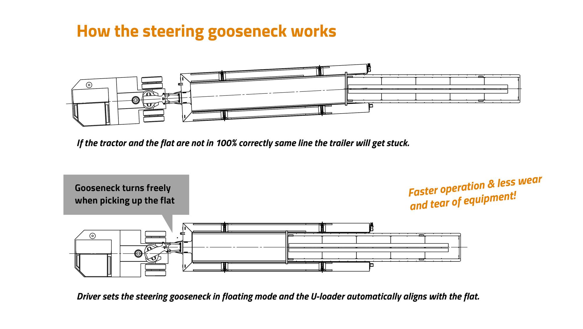 Movella U-Loader: How the steering gooseneck works